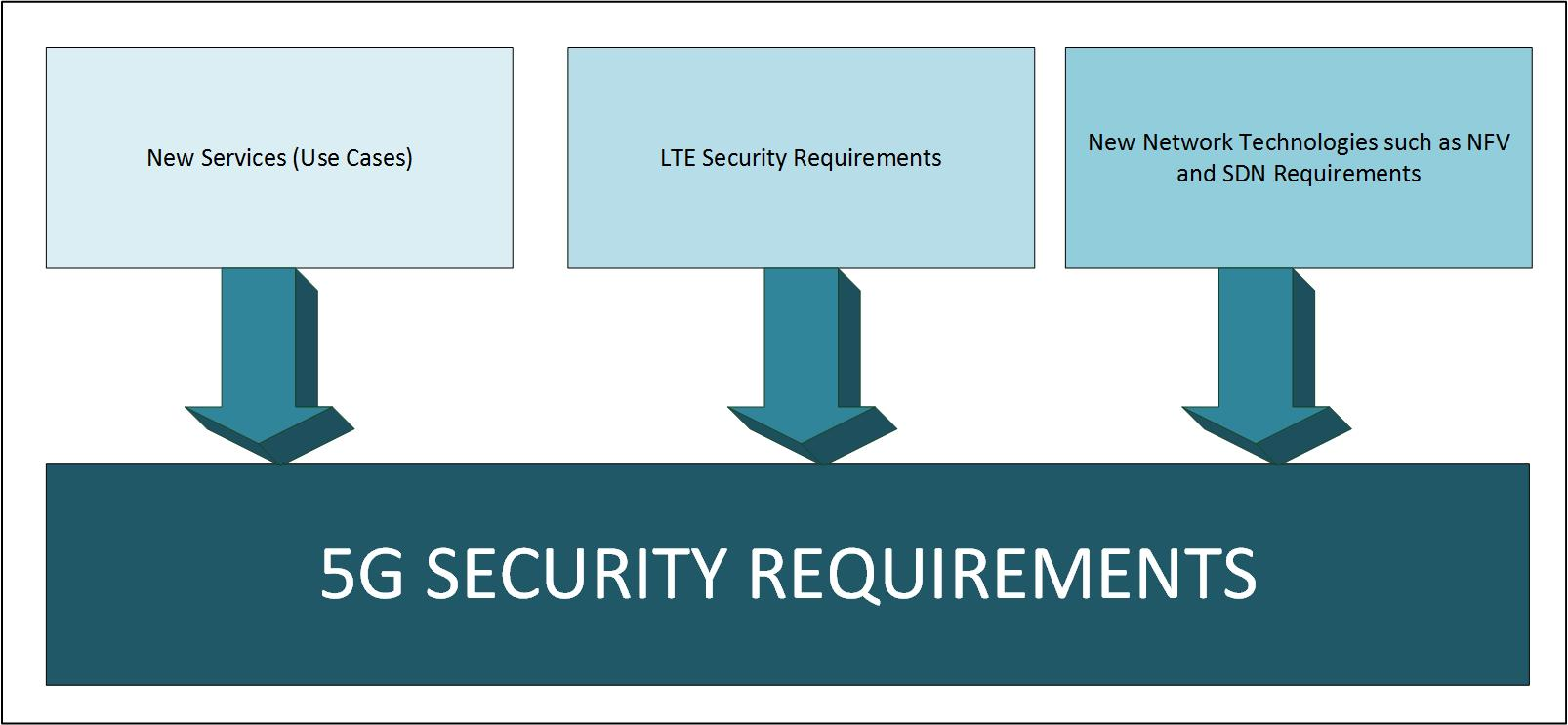 5G-security-requirements